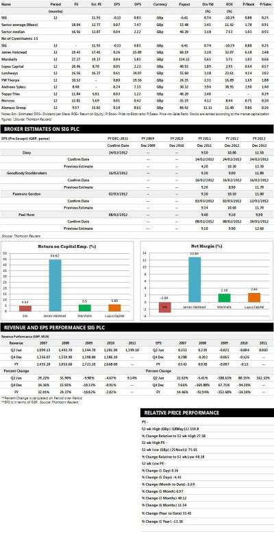 SIG Earnings Performance