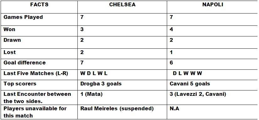 Chelsea v Napoli Match Preview and Statistic