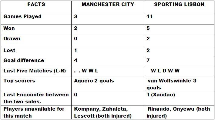 Manchester City vs Sporting Lisbon Match Preview
