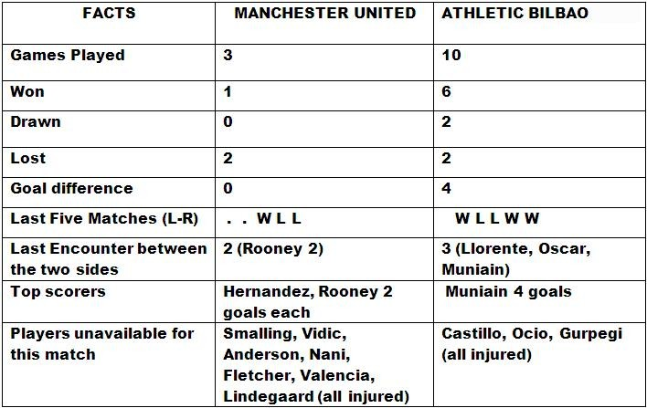 Manchester United v Athletic Bilbao Match Preview