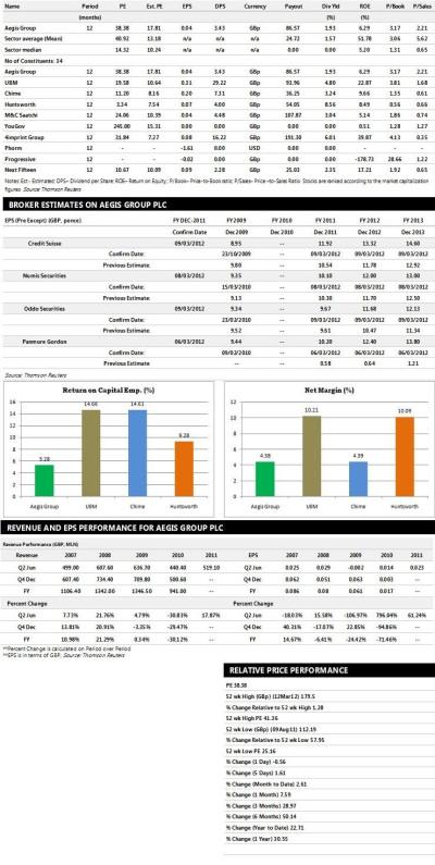 Aegis Group Earnings Performance