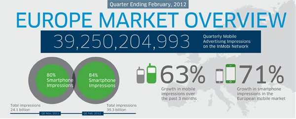 InMobi Mobile Insights Report February 2012