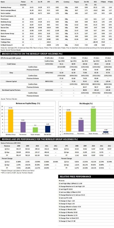 Berkeley Group Earnings Estimates