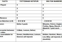 Tottenham v Bolton Match Preview and Statistics