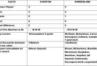 Everton v Sunderland Head to Head