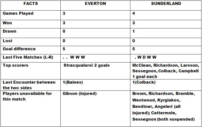Everton v Sunderland Head to Head