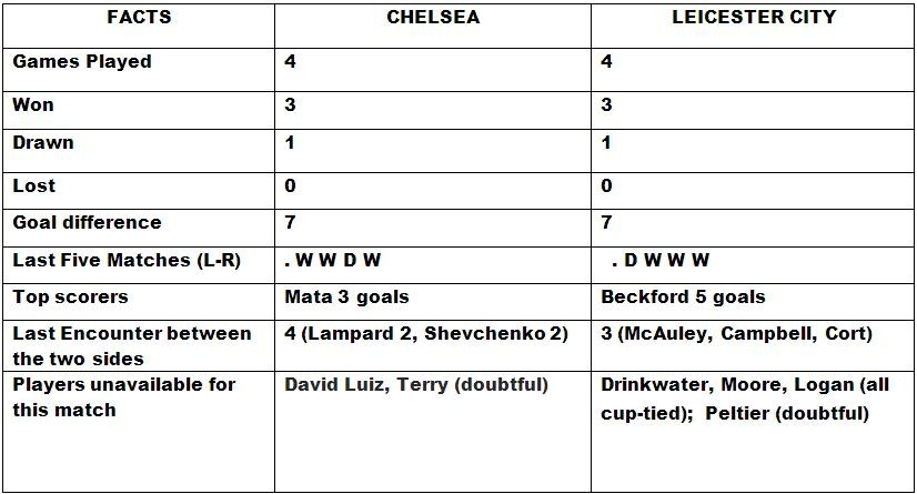 Chelsea v Leicester City Head to Head