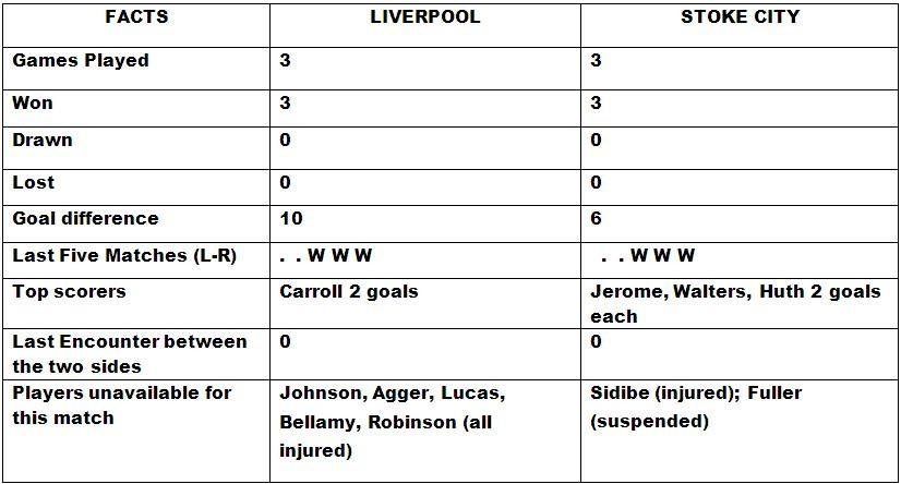 Liverpool v Stoke City Head to Head