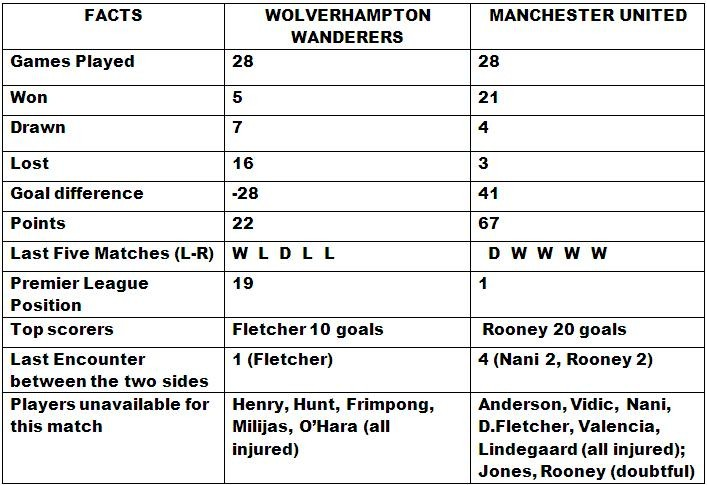 Manchester United v Wolverhampton Wanderers Match Preview