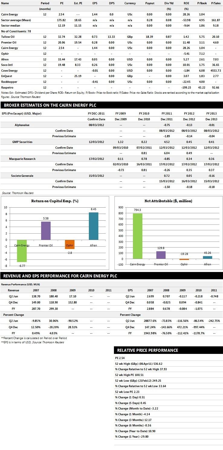 Cairn Energy Earnings Performance