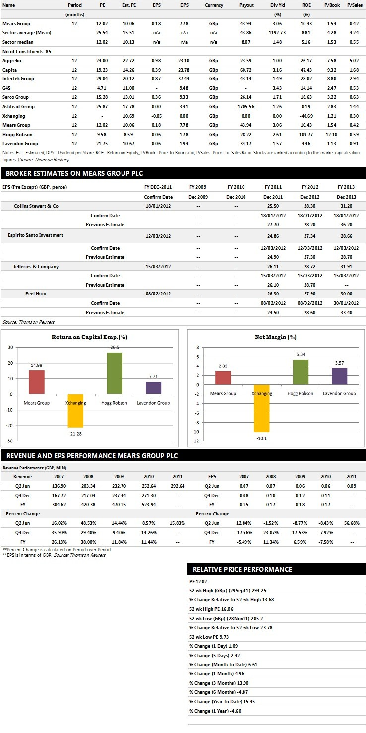 Mears Group Earnings Performance