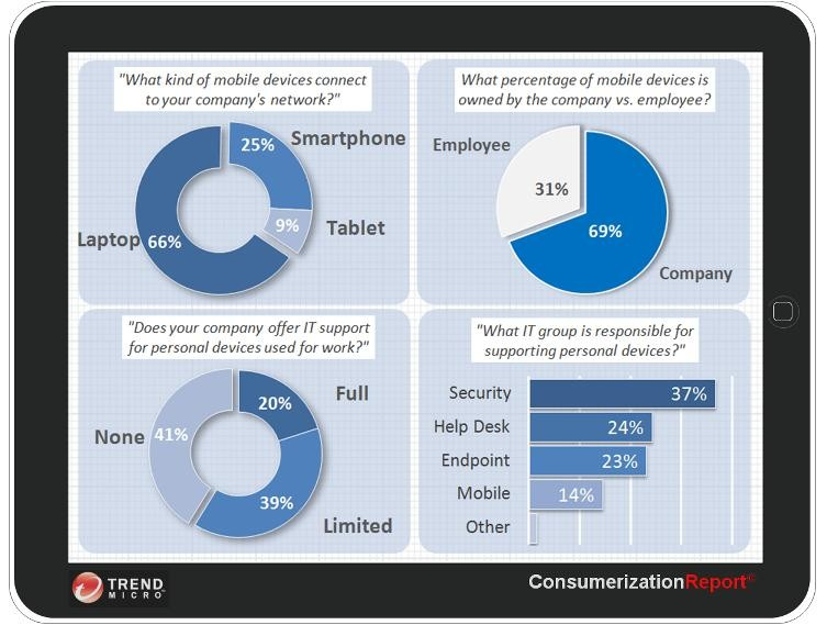 Trend Micro Consumerization Report 2011