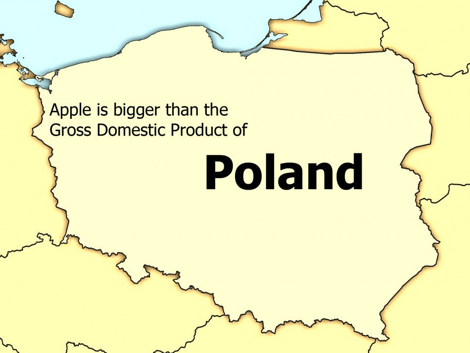 The GDP of Poland