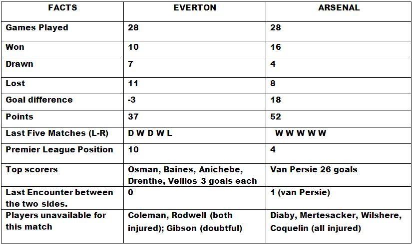 Everton v Arsenal Head to Head