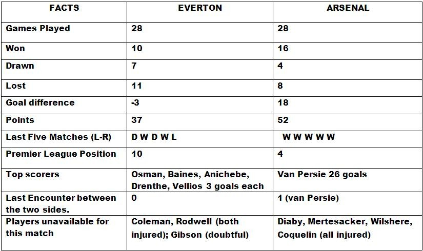 Everton v Arsenal Head to Head