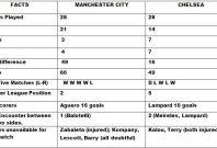 Manchester City vs Chelsea Head to Head