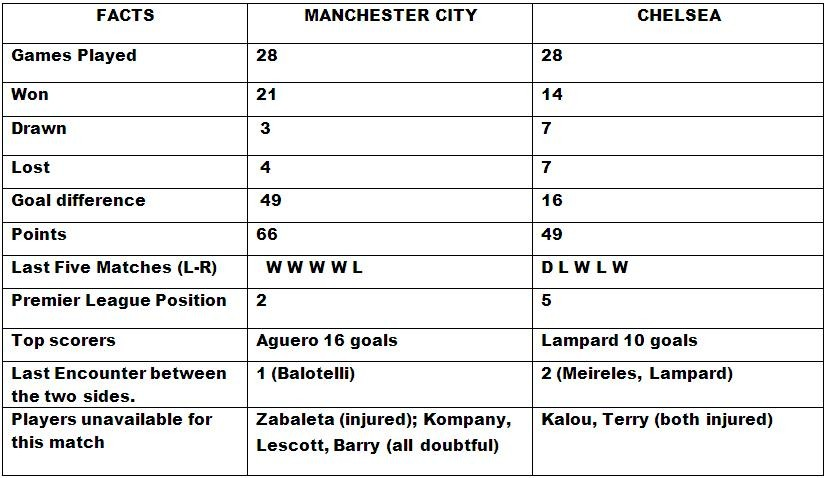Manchester City vs Chelsea Head to Head