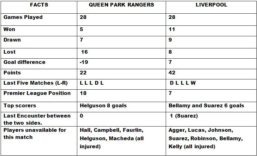 Queen Park Rangers v Liverpool Head to Head