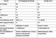 Tottenham v Stoke City Head to Head