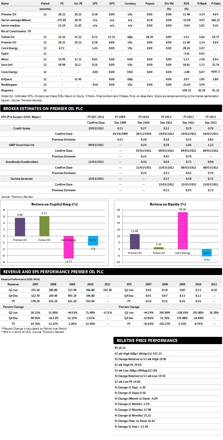 Premier Oil Earnings Performance