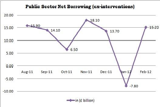 Public Sector Net Borrowing Trends