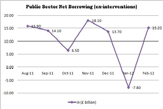 Public Sector Net Borrowing Trends