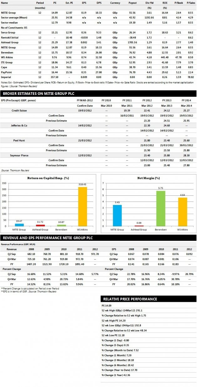 MITIE Group Earnings Performance