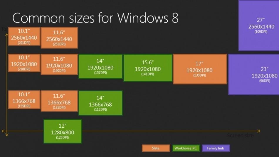 Retina-like display for Windows 8