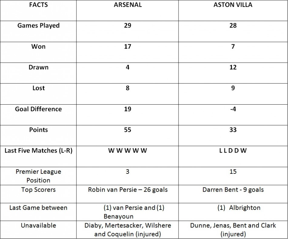 Arsenal vs Aston Villa (Information from premierleague.com)