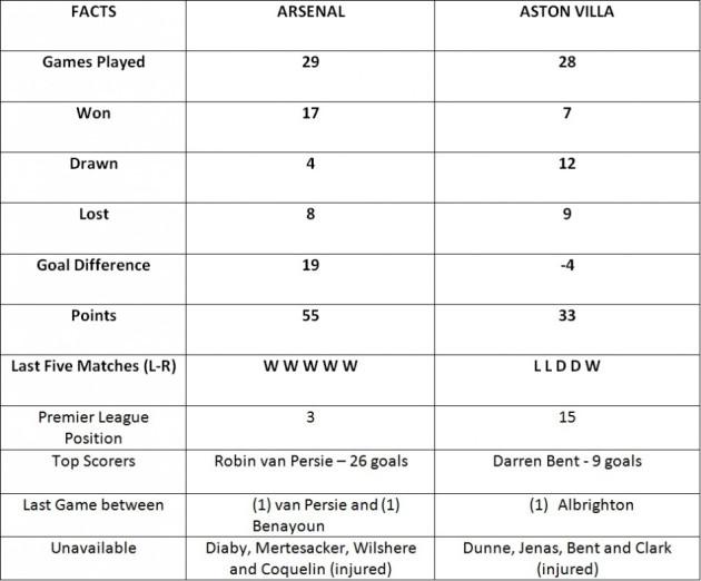Arsenal vs Aston Villa (Information from premierleague.com)
