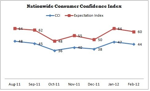 Nationwide Consumer Confidence Index