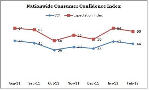 Nationwide Consumer Confidence Index