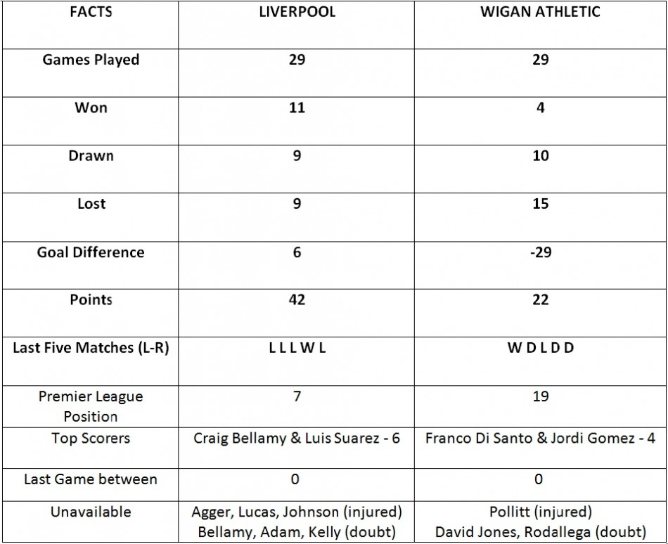 Liverpool vs Wigan Athletic