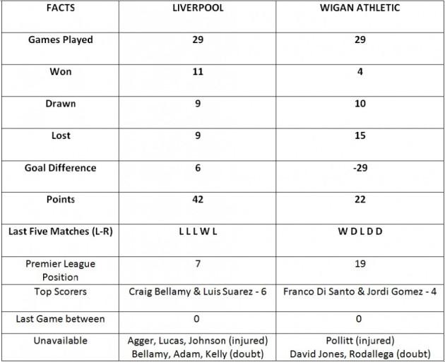 Liverpool vs Wigan Athletic