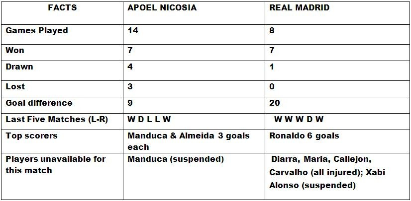 Apoel Nicosia v Real Madrid head to head