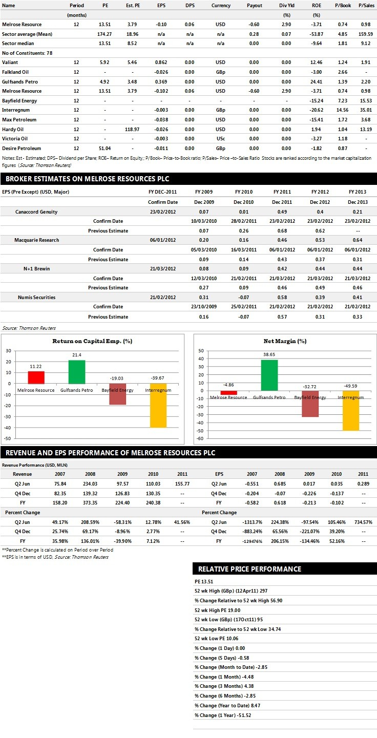 Melrose Resources Earnings Performance