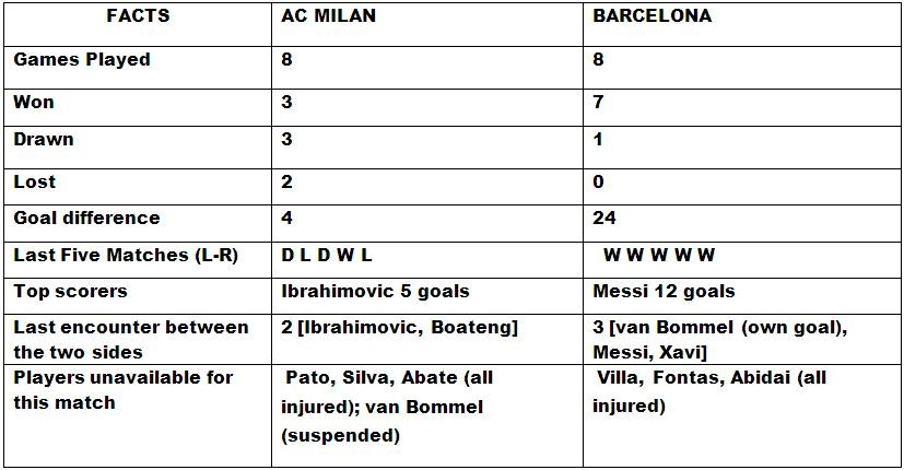 AC Milan v Barcelona head to head
