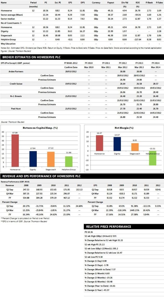 Homeserve Plc Earnings Performance