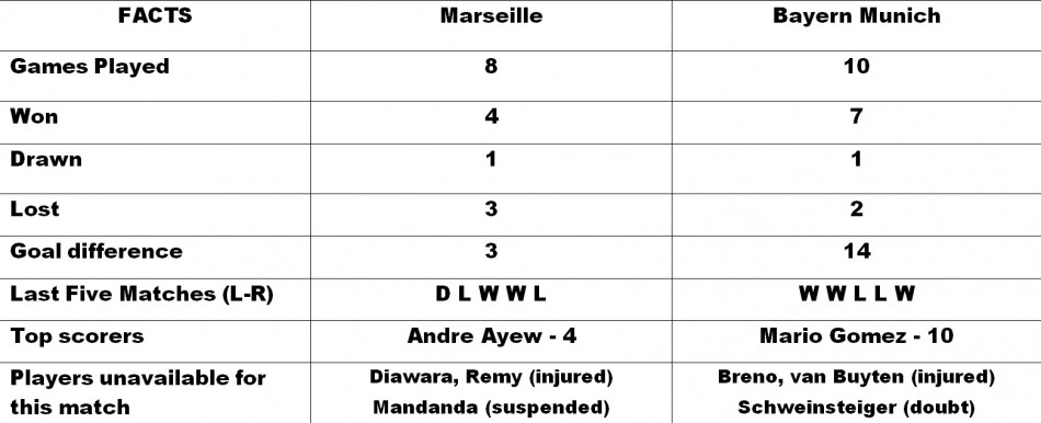 Marseille vs Bayern Munich