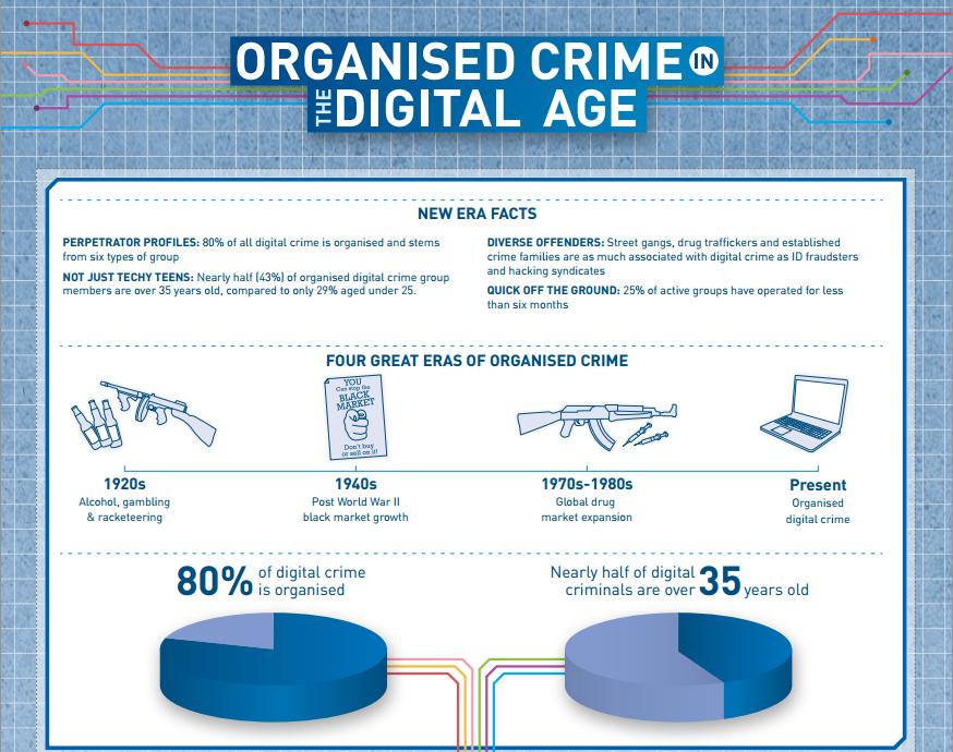 Online Organised Crime