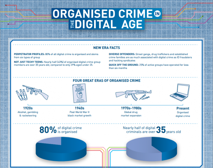 Online Organised Crime