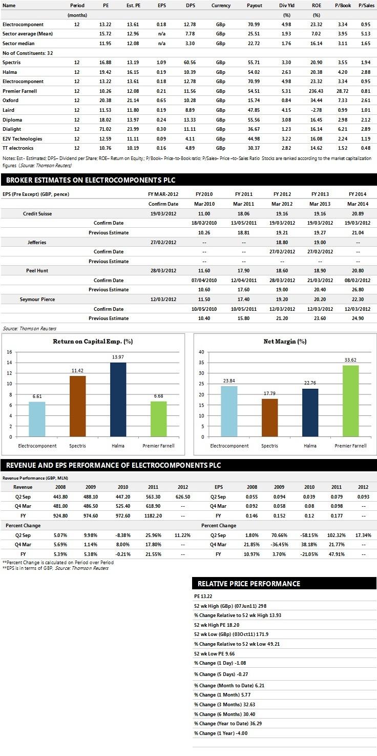 Electrocomponents Earnings Performance