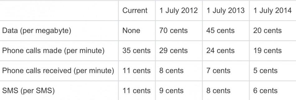 Data roaming price cuts