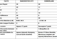 Manchester City vs Sunderland Head to Head