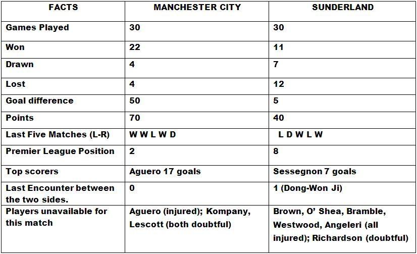 Manchester City vs Sunderland Head to Head