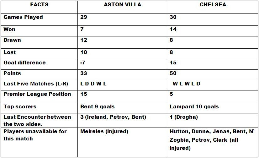 Aston Villa v Chelsea Head to Head