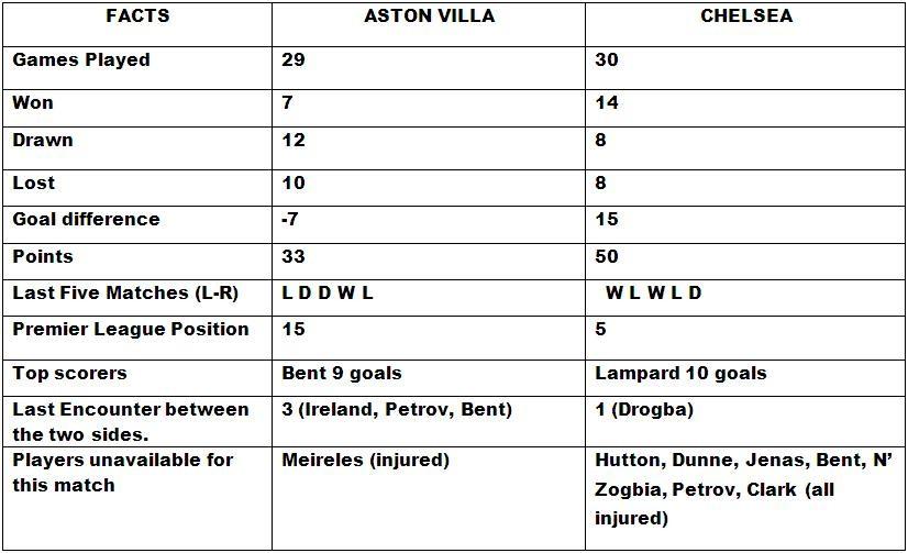 Aston Villa v Chelsea Head to Head