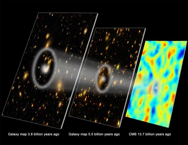 3-D Map That Gives Accurate Distance Of The Galaxies