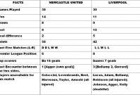 Newcastle United v Liverpool Head to Head