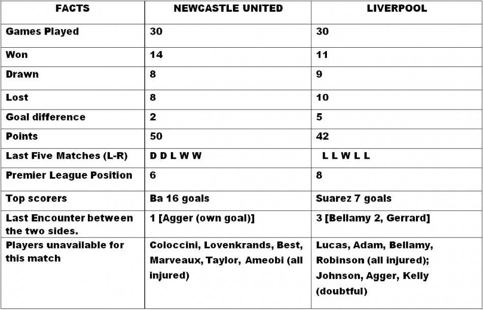 Newcastle United v Liverpool Head to Head